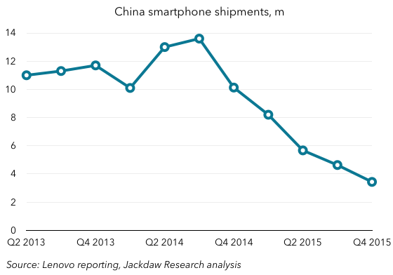 Lenovo China smartphone shipments