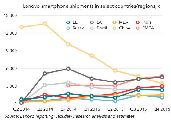 Lenovo country and regional smartphone shipments