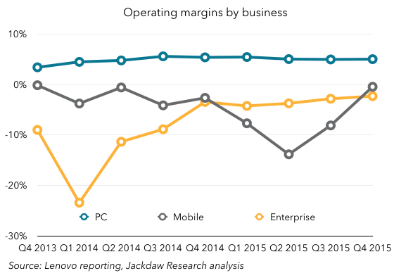 Lenovo margins by business