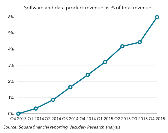 Square software and data growth