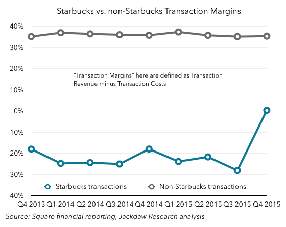 Starbucks gross margin