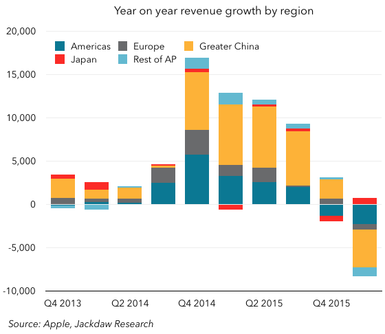 Revenue growth by region