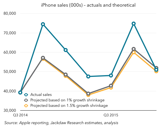 Zoomed actual and forecast iPhone sales