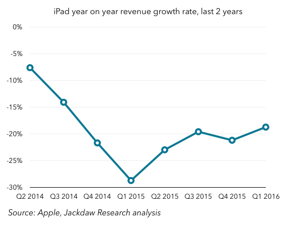 iPad year on year growth