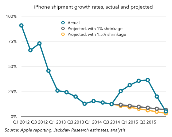 iPhone growth rates actual and projected