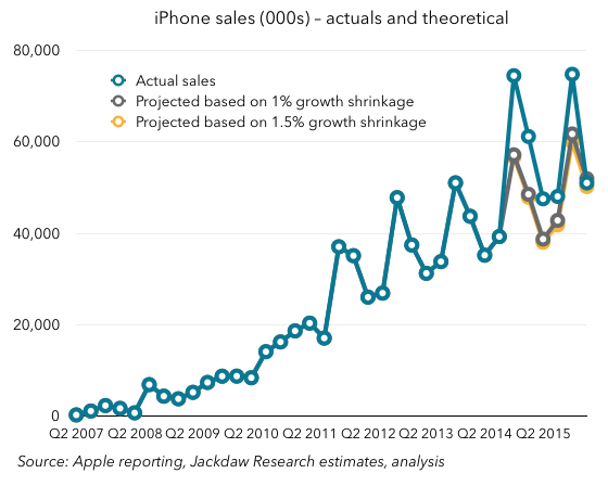 iPhone sales actual and projected