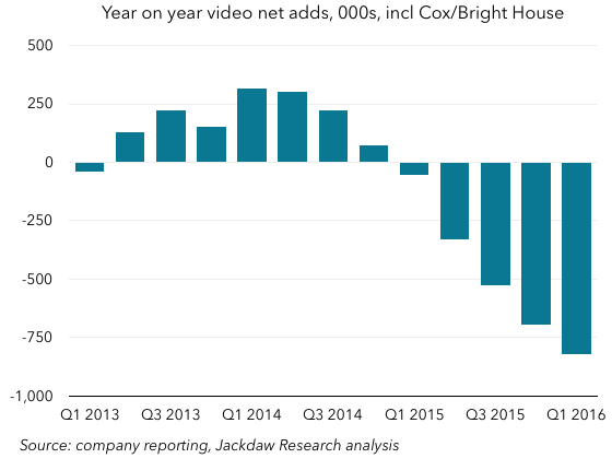 Pay TV yearly adds incl Cox and Bright House Q1 2016
