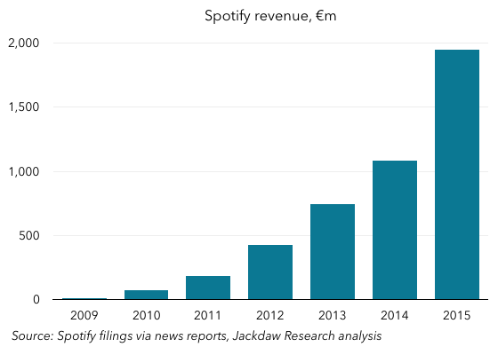 Spotify revenue growth