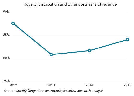 Spotify royalty costs as percent of revenue
