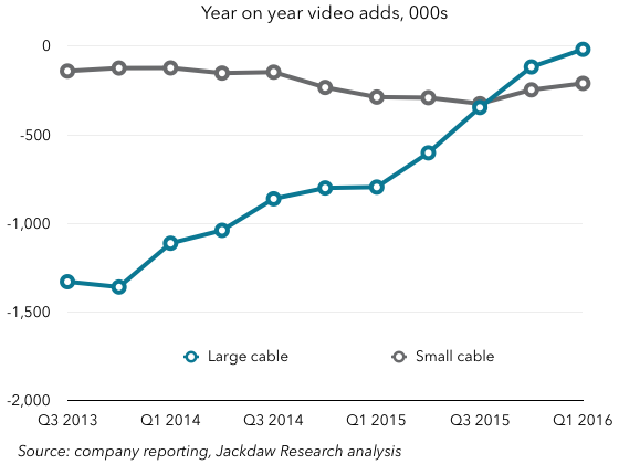 Cord cutting big vs small cable Q1 2016