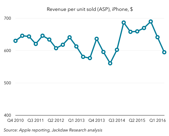 iPhone ASPs Q2 2016
