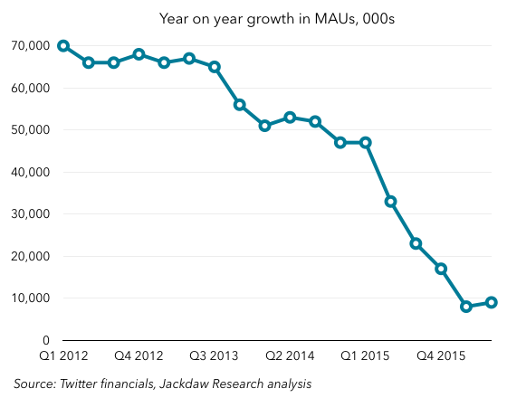Year on year MAU growth Q2 2016