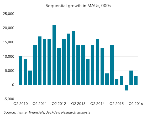 Sequential MAU growth Q2 2016