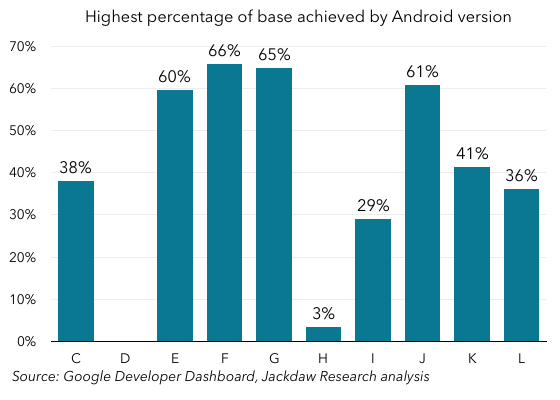 Android Versions Highest Percentage 560px