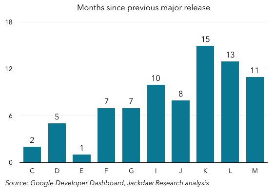 Android Versions Months From Last Release 560px