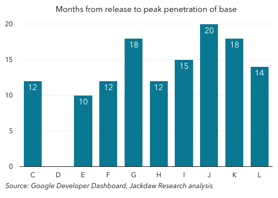 Android Versions Months to Peak 560px