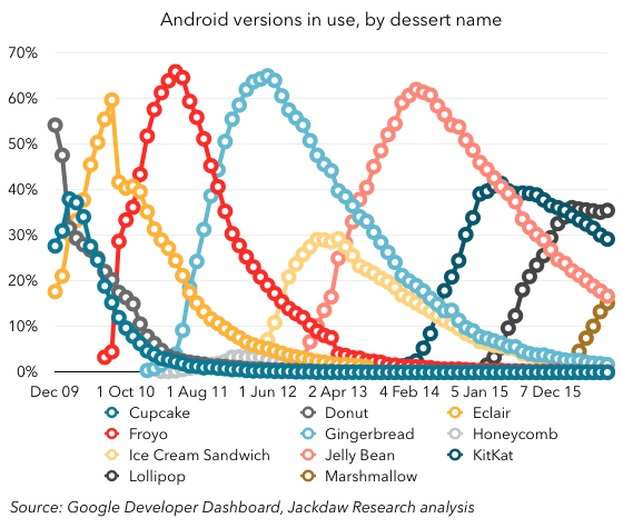Android Versions Overview 560px