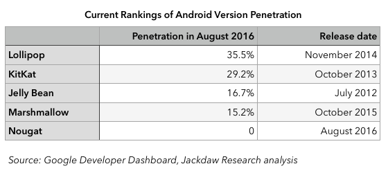Android Versions Ranking August 2016 560px