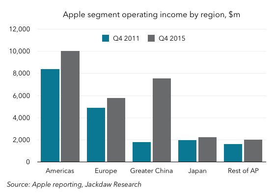 Apple operating income by region 560