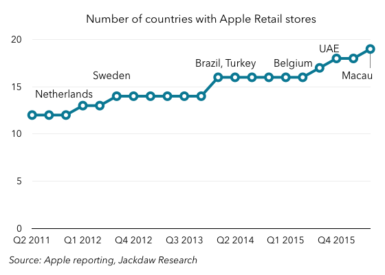 New Apple Retail countries 560
