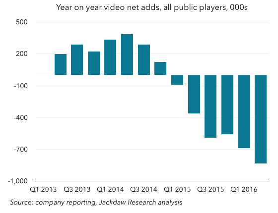 Q2 2016 Cord Cutting 560px All Public Players