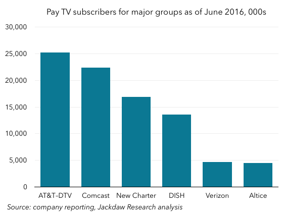 Q2 2016 Cord Cutting 560px Biggest groups