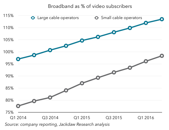 Q2 2016 Cord Cutting 560px broadband and TV