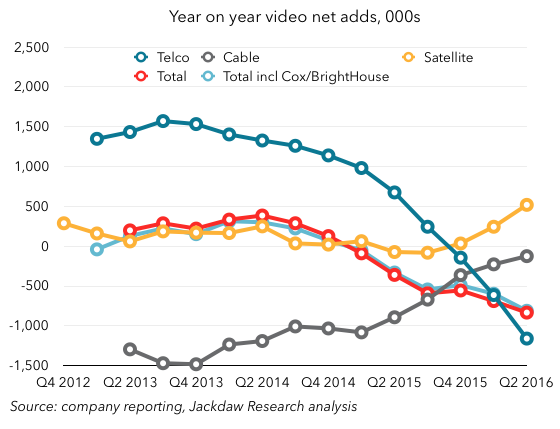 Q2 2016 Cord Cutting 560px by player type