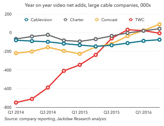Q2 2016 Cord Cutting 560px cable by company