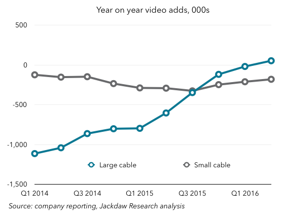 Q2 2016 Cord Cutting 560px large and small cable