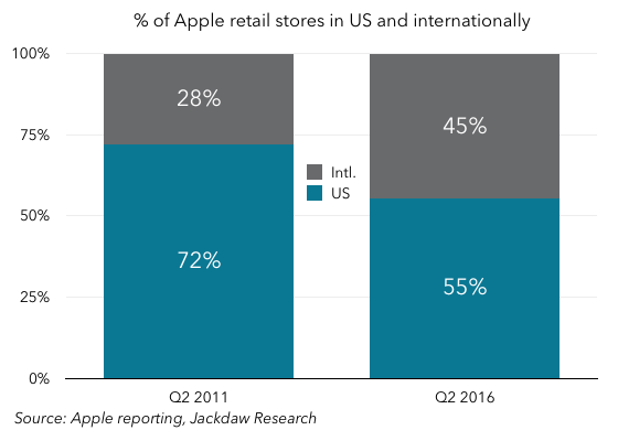Split of Apple retail stores by geography 560