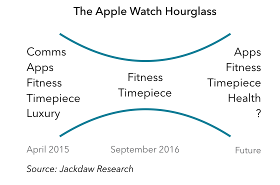 apple-watch-hourglass