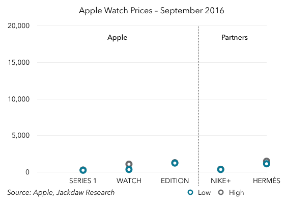 apple-watch-pricing-september-2016-scale-20k