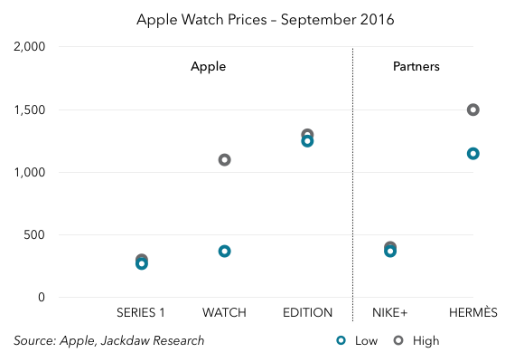 apple-watch-pricing-september-2016-scale-2k