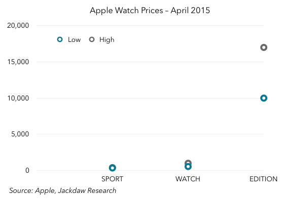 Apple Watch Pricing April 2015