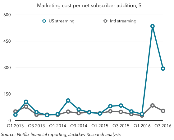 marketing-costs-per-net-add-q3-2016