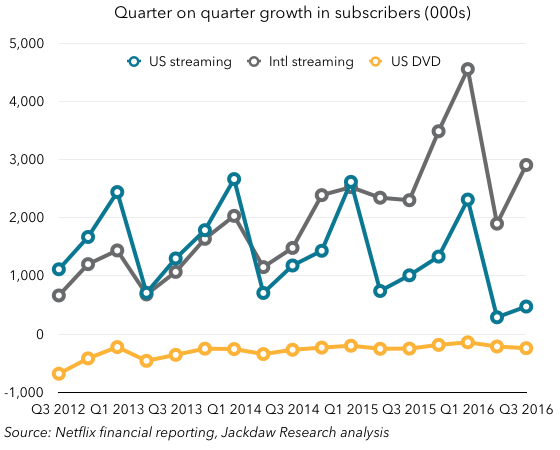 Quarter on Quarter growth Netflix Q3 2016