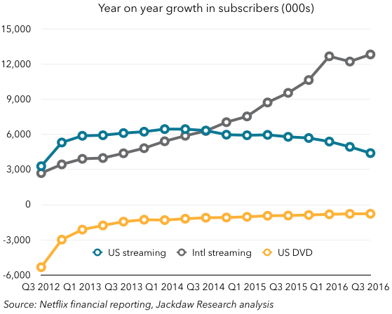 Year on Year Growth Netflix Q3 2016