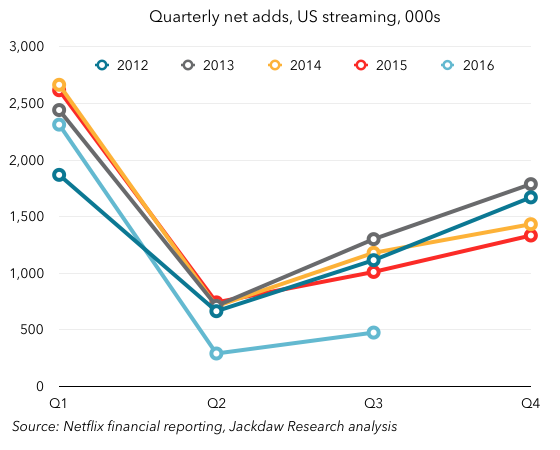 Cyclical Growth Trends Netflix Q3 2016