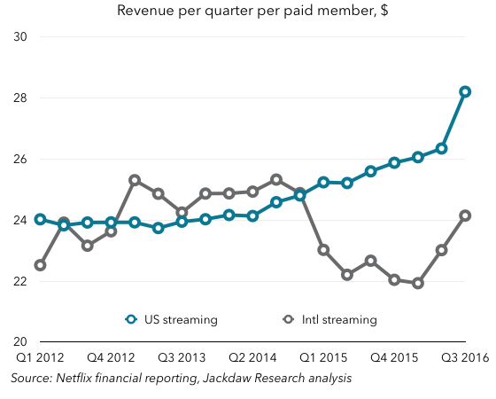 Revenue per subscriber Netflix Q3 2016