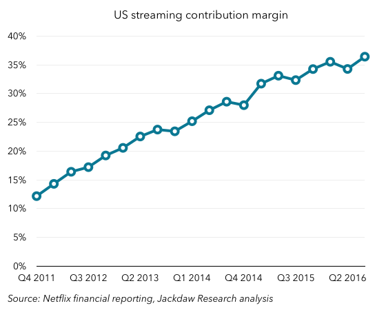 Netflix Q3 2016 Domestic margins