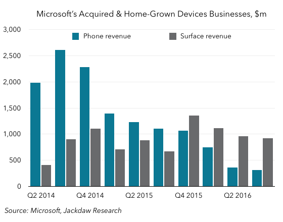 Surface and Phone revenue
