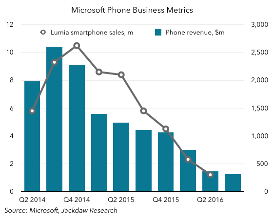Phone business metrics