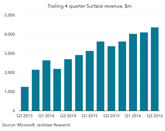 Trailing 4-quarter Surface revenue