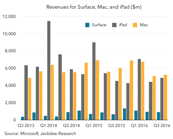 Surface vs iPad vs Mac