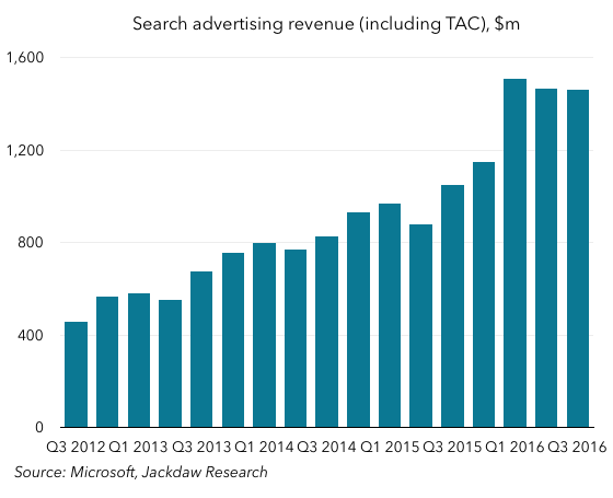 Search advertising revenue
