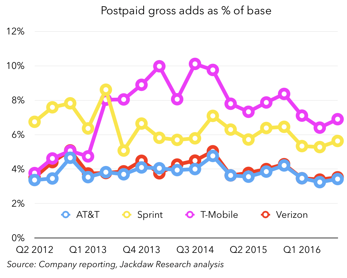 gross-adds-as-percent-of-base