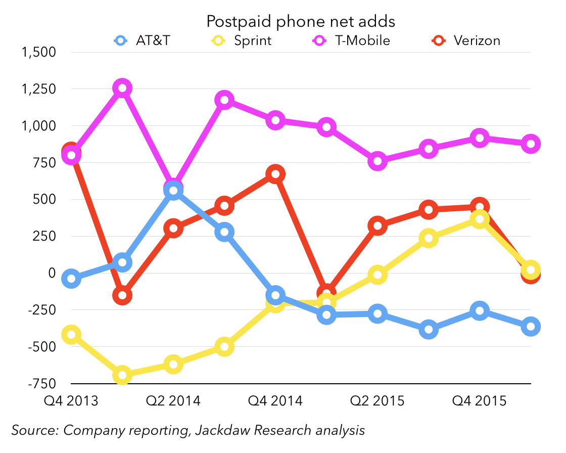 postpaid-phone-net-adds-by-carrier