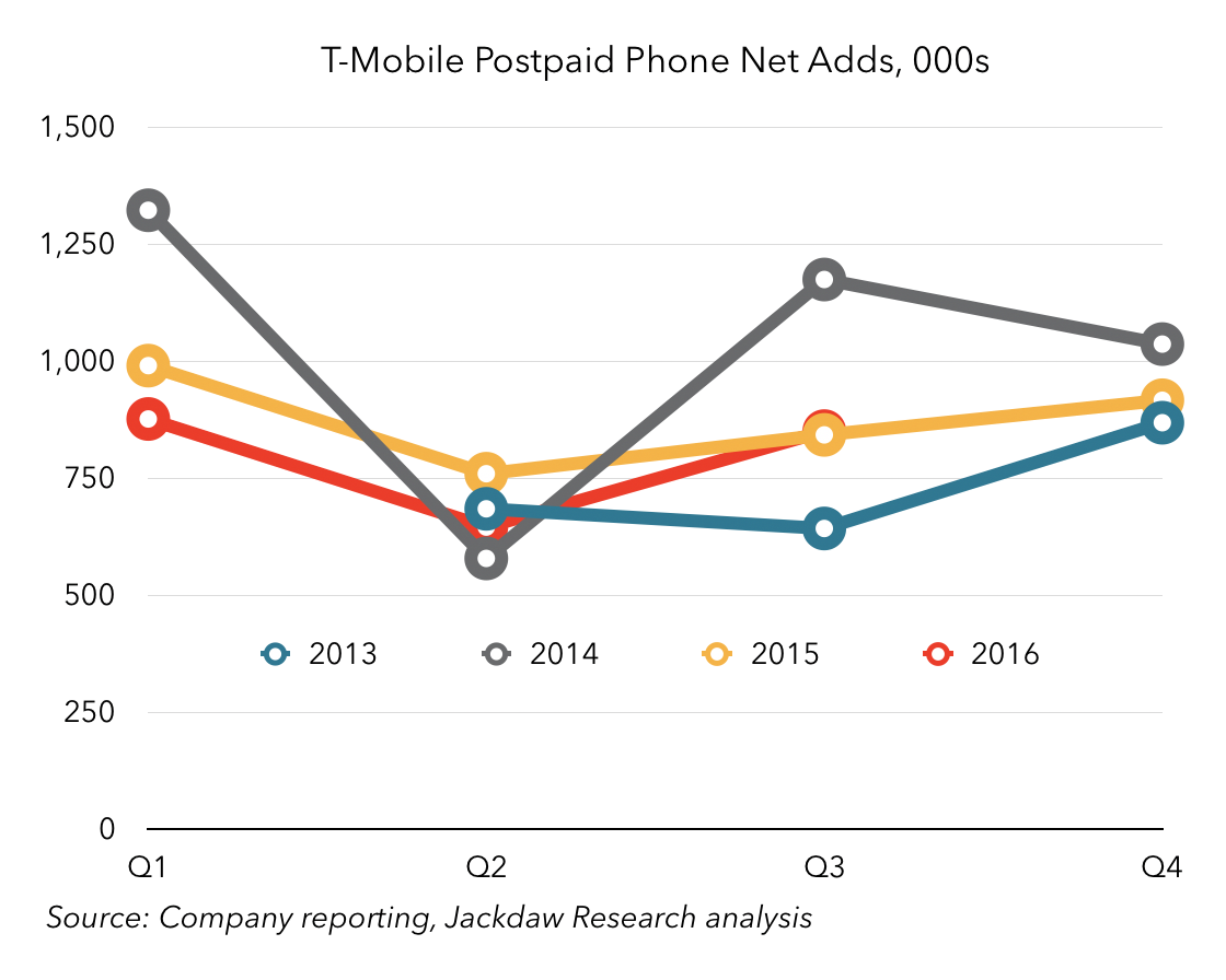 t-mobile-postpaid-phone-net-adds-by-quarter