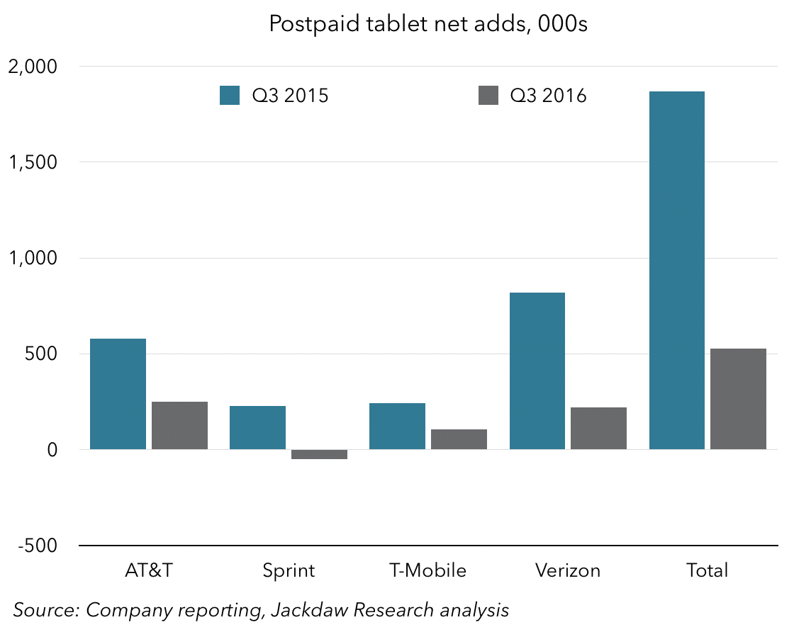 tablet-net-adds